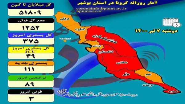 افزایش بستری های کرونایی در بوشهر نگران کننده است